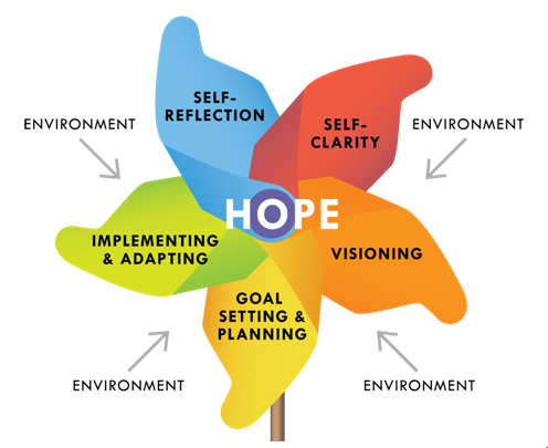 Hope Centered Career Inventory